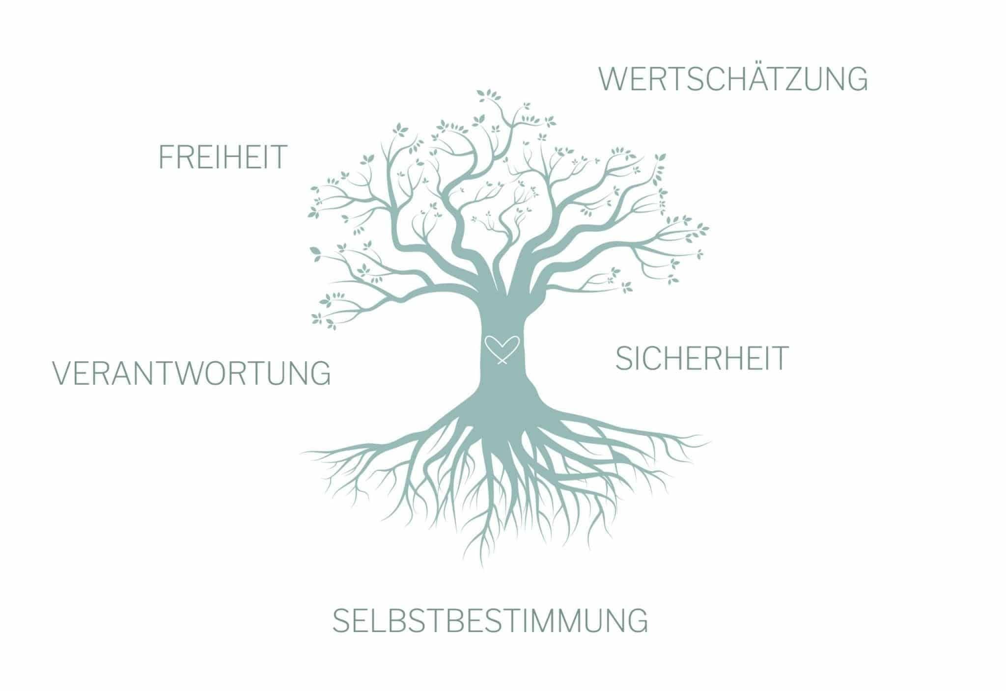 Illustration : arbre des valeurs